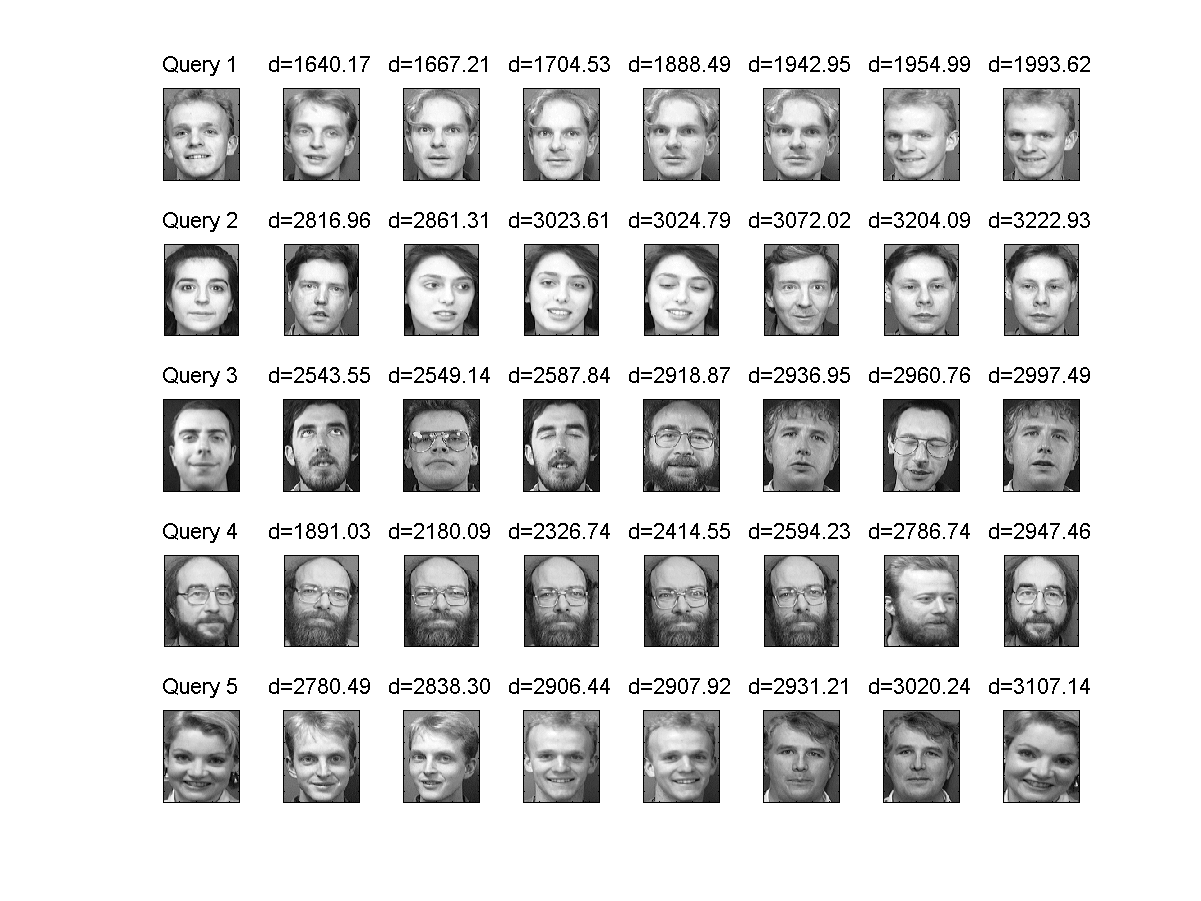 11-4 PCA for Face Recognition