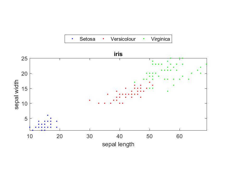 Iris data plot