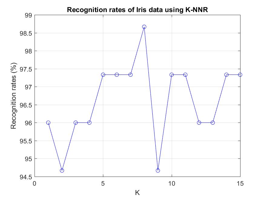 5-2 K-nearest-neighbor Classifiers