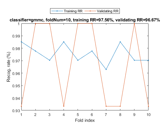 Test Indices For Cross Validation Matlab